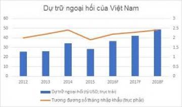 Việt Nam - Dự trữ ngoại hối lên mức 54,5 tỷ USD